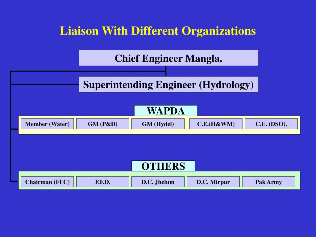 Liaison With Different Organizations