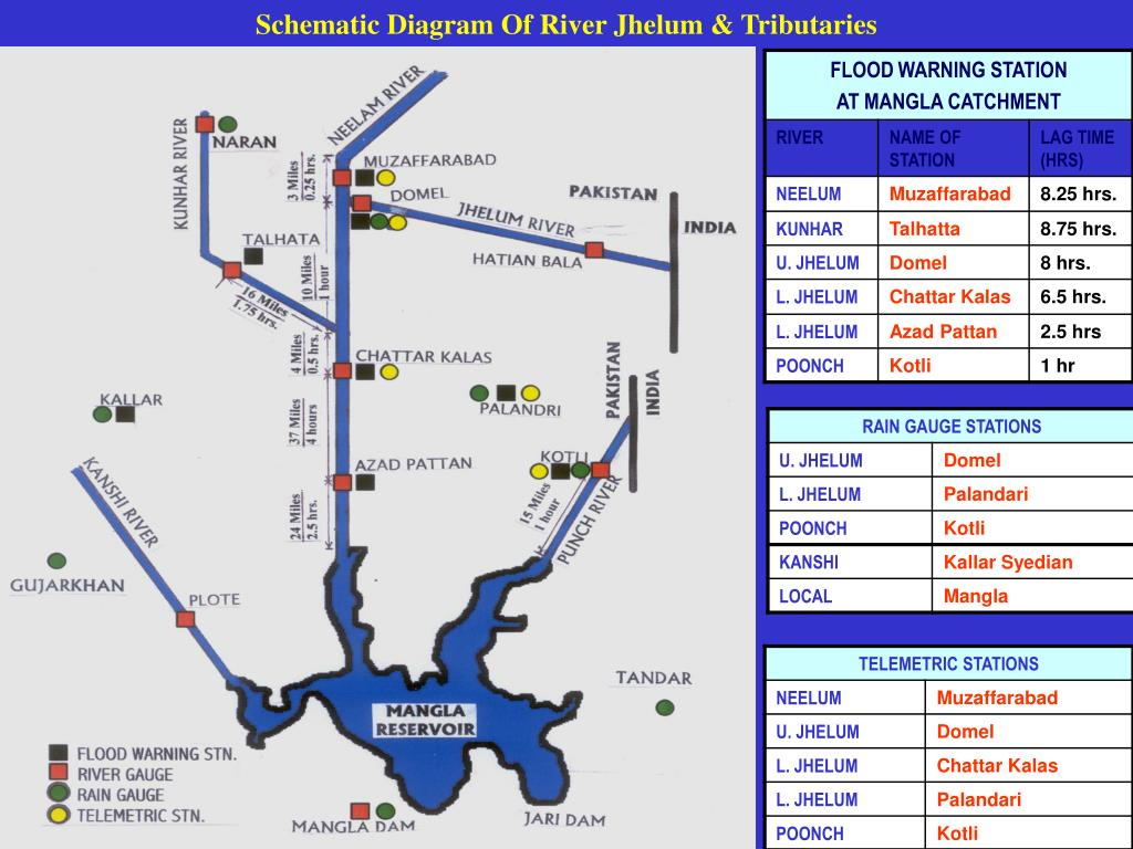 Schematic Diagram Of River Jhelum & Tributaries