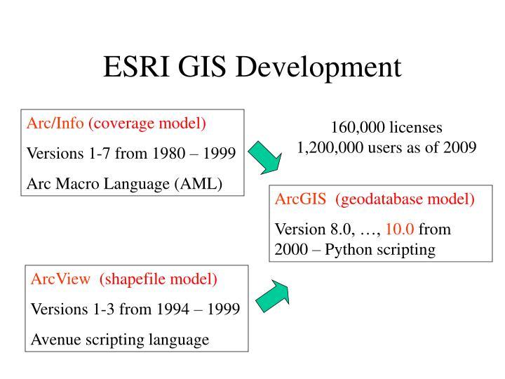 ESRI GIS Development