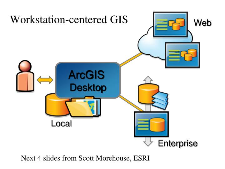 Workstation-centered GIS