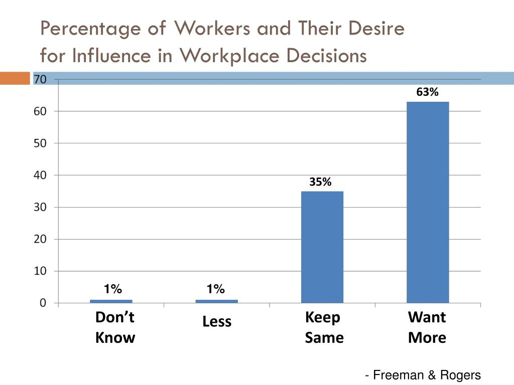 Percentage of Workers and Their Desire