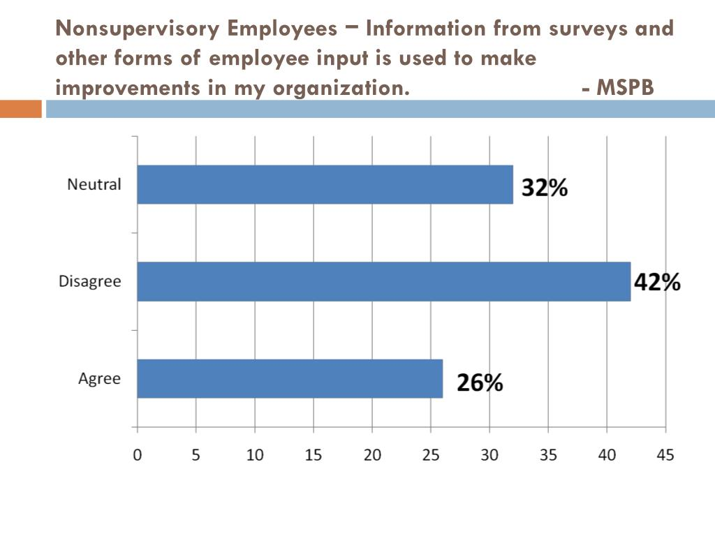Nonsupervisory Employees − Information from surveys and other forms of employee input is used to make improvements in my organization. 		    - MSPB