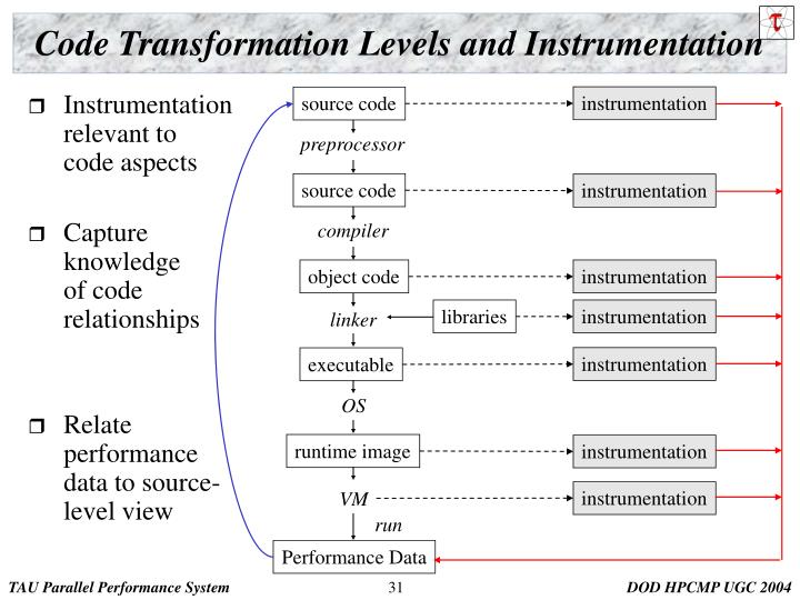 Code Transformation Levels and Instrumentation