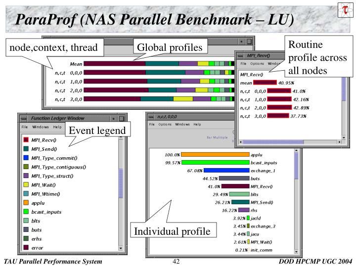 ParaProf (NAS Parallel Benchmark – LU)