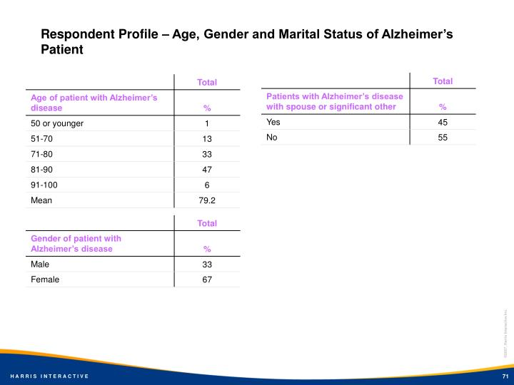 Respondent Profile – Age, Gender and Marital Status of Alzheimer's Patient