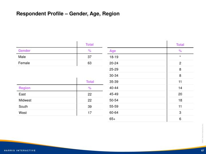 Respondent Profile – Gender, Age, Region