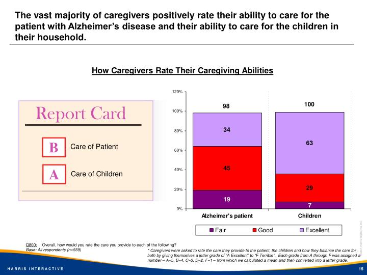 The vast majority of caregivers positively rate their ability to care for the patient with Alzheimer's disease and their ability to care for the children in their household.