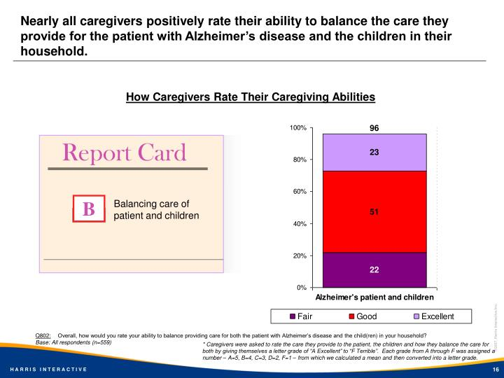 Nearly all caregivers positively rate their ability to balance the care they provide for the patient with Alzheimer's disease and the children in their household.