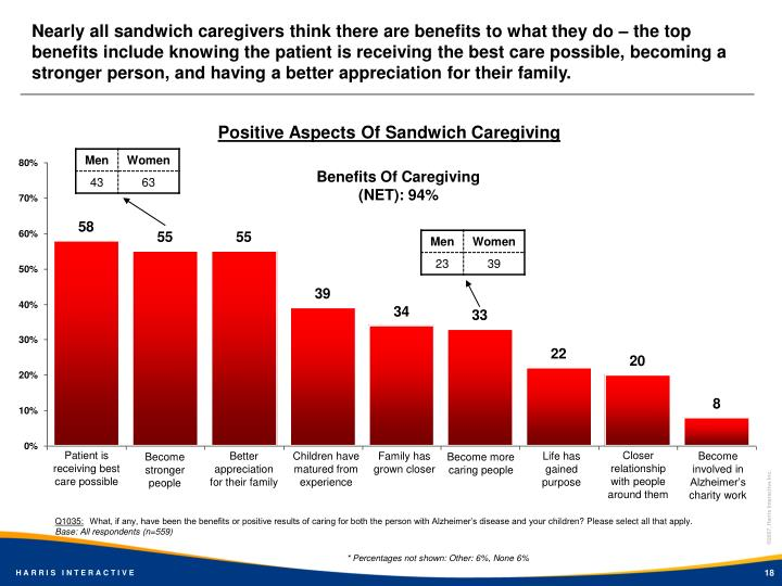Nearly all sandwich caregivers think there are benefits to what they do – the top benefits include knowing the patient is receiving the best care possible, becoming a stronger person, and having a better appreciation for their family.