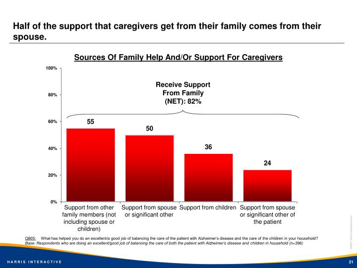 Half of the support that caregivers get from their family comes from their spouse.