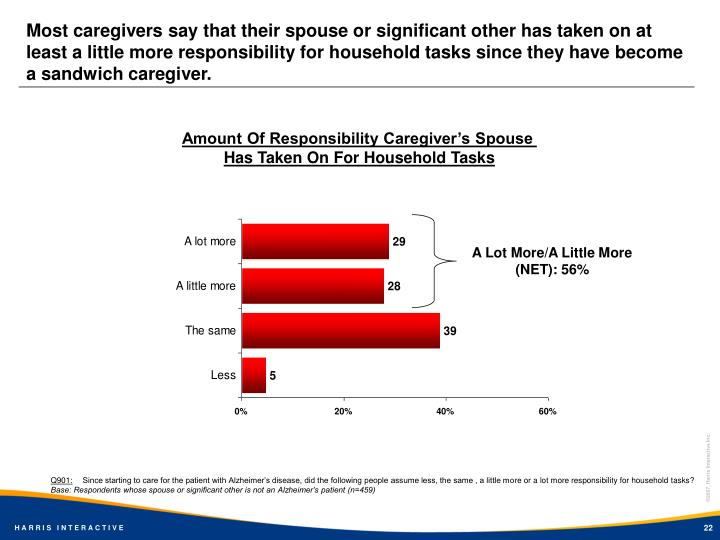 Most caregivers say that their spouse or significant other has taken on at least a little more responsibility for household tasks since they have become a sandwich caregiver.