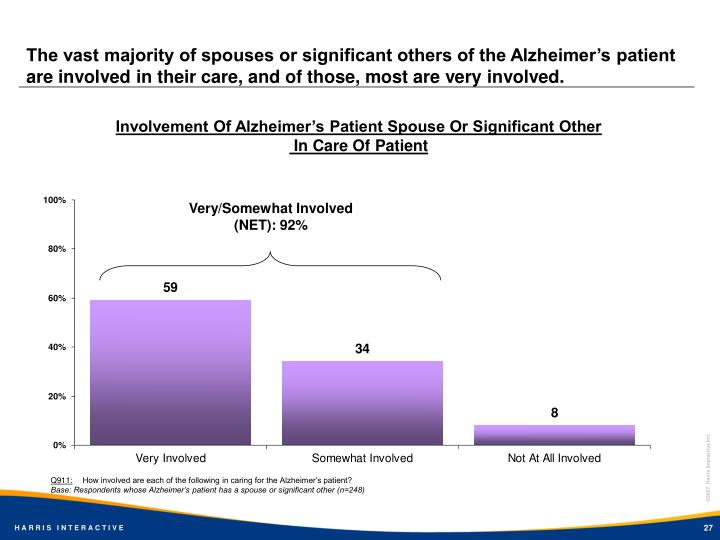The vast majority of spouses or significant others of the Alzheimer's patient are involved in their care, and of those, most are very involved.