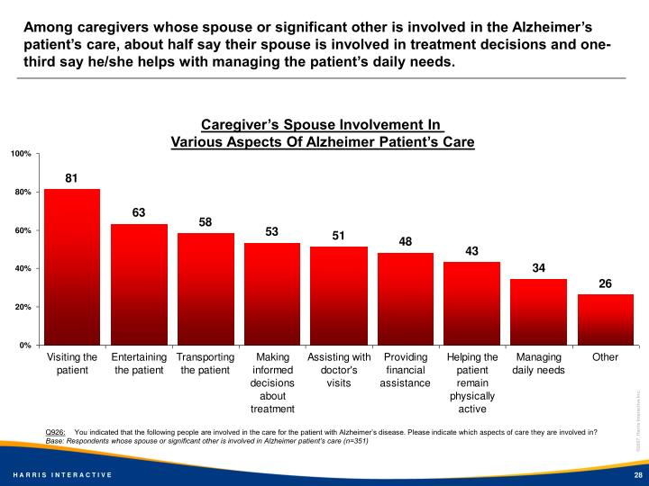 Among caregivers whose spouse or significant other is involved in the Alzheimer's patient's care, about half say their spouse is involved in treatment decisions and one-third say he/she helps with managing the patient's daily needs.