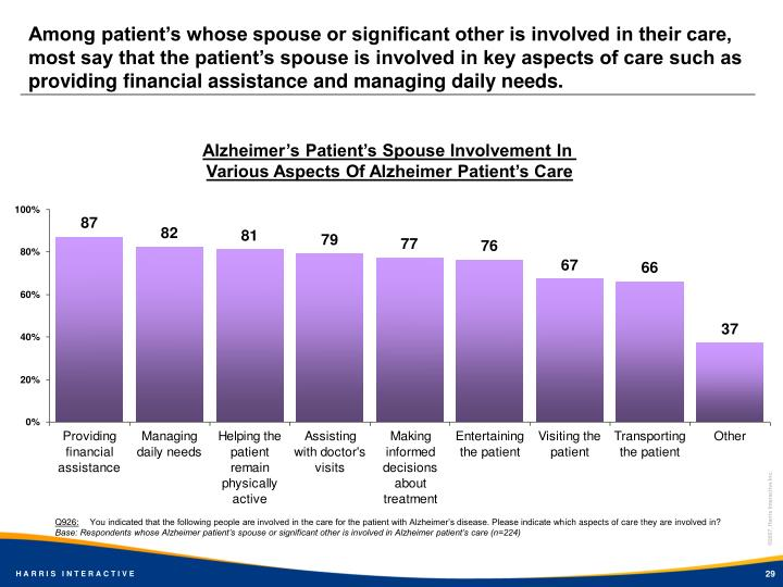 Among patient's whose spouse or significant other is involved in their care, most say that the patient's spouse is involved in key aspects of care such as providing financial assistance and managing daily needs.