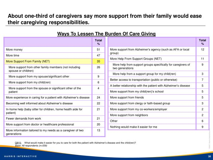 About one-third of caregivers say more support from their family would ease their caregiving responsibilities.