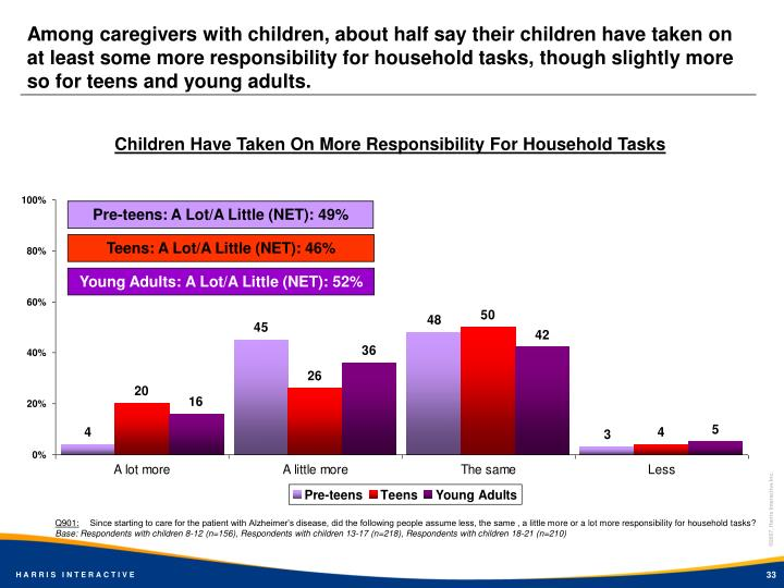 Among caregivers with children, about half say their children have taken on at least some more responsibility for household tasks, though slightly more so for teens and young adults.