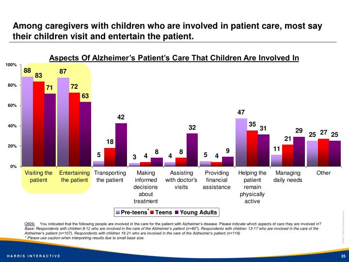 Among caregivers with children who are involved in patient care, most say their children visit and entertain the patient.