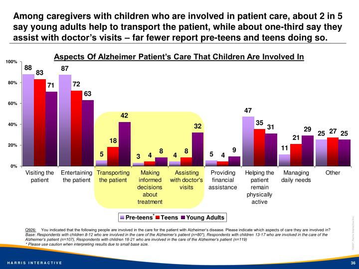Among caregivers with children who are involved in patient care, about 2 in 5 say young adults help to transport the patient, while about one-third say they assist with doctor's visits – far fewer report pre-teens and teens doing so.