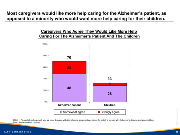Most caregivers would like more help caring for the Alzheimer's patient, as opposed to a minority who would want more help caring for their children.