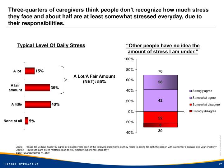Three-quarters of caregivers think people don't recognize how much stress they face and about half are at least somewhat stressed everyday, due to their responsibilities.