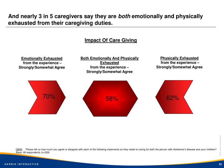 And nearly 3 in 5 caregivers say they are