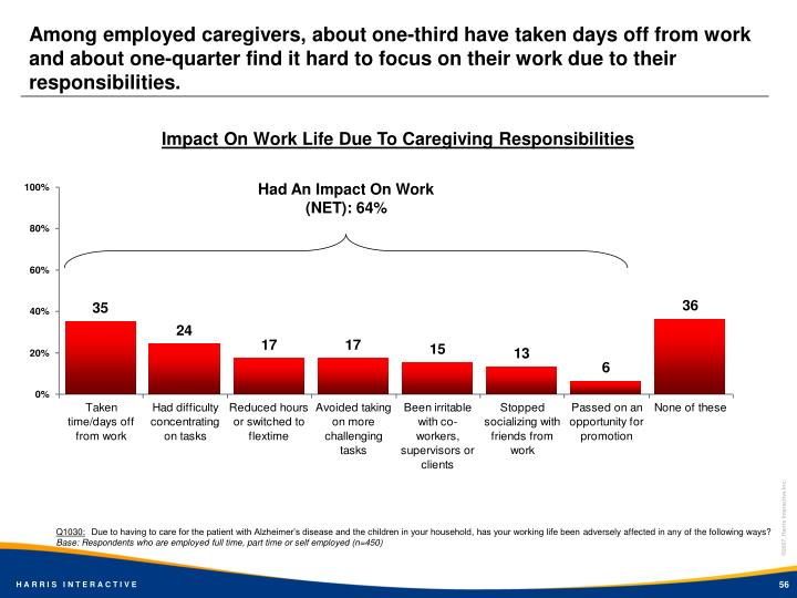 Among employed caregivers, about one-third have taken days off from work and about one-quarter find it hard to focus on their work due to their responsibilities.