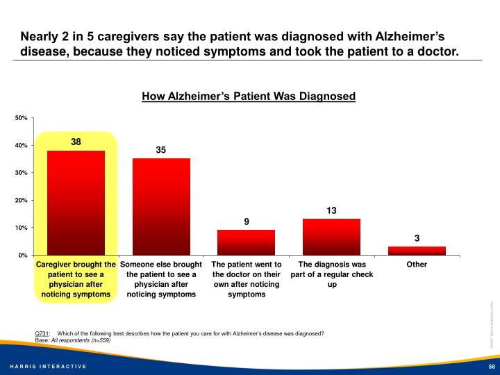 Nearly 2 in 5 caregivers say the patient was diagnosed with Alzheimer's disease, because they noticed symptoms and took the patient to a doctor.