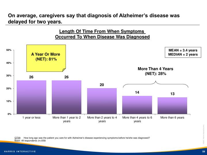 On average, caregivers say that diagnosis of Alzheimer's disease was delayed for two years.