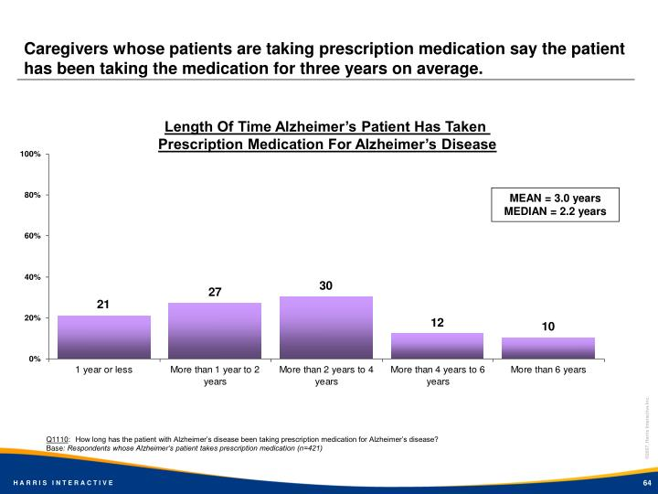 Caregivers whose patients are taking prescription medication say the patient has been taking the medication for three years on average.