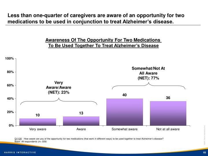 Less than one-quarter of caregivers are aware of an opportunity for two medications to be used in conjunction to treat Alzheimer's disease.