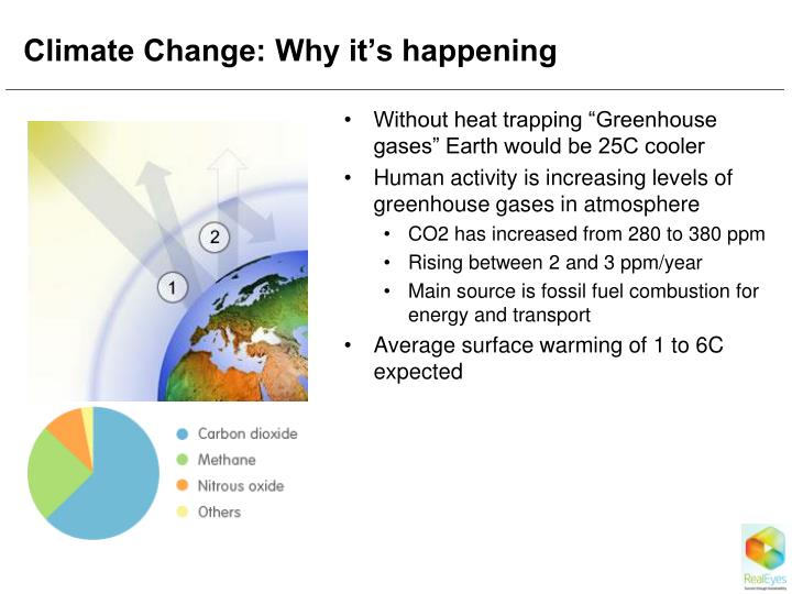 Climate Change: Why it's happening