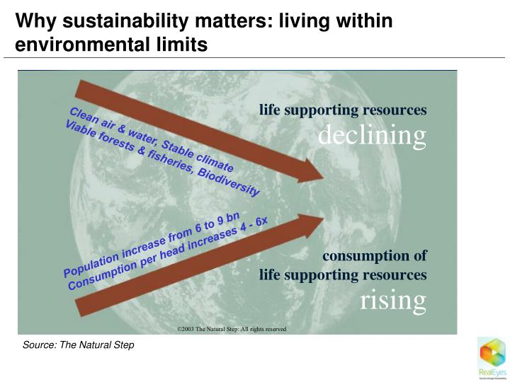 Why sustainability matters: living within environmental limits