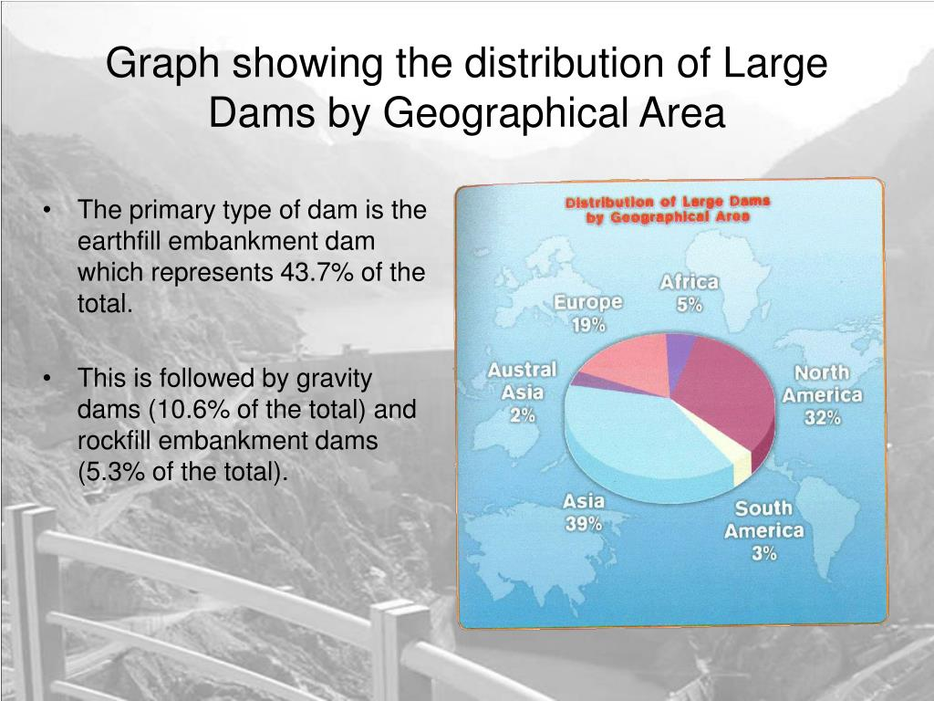 The primary type of dam is the earthfill embankment dam which represents 43.7% of the total.