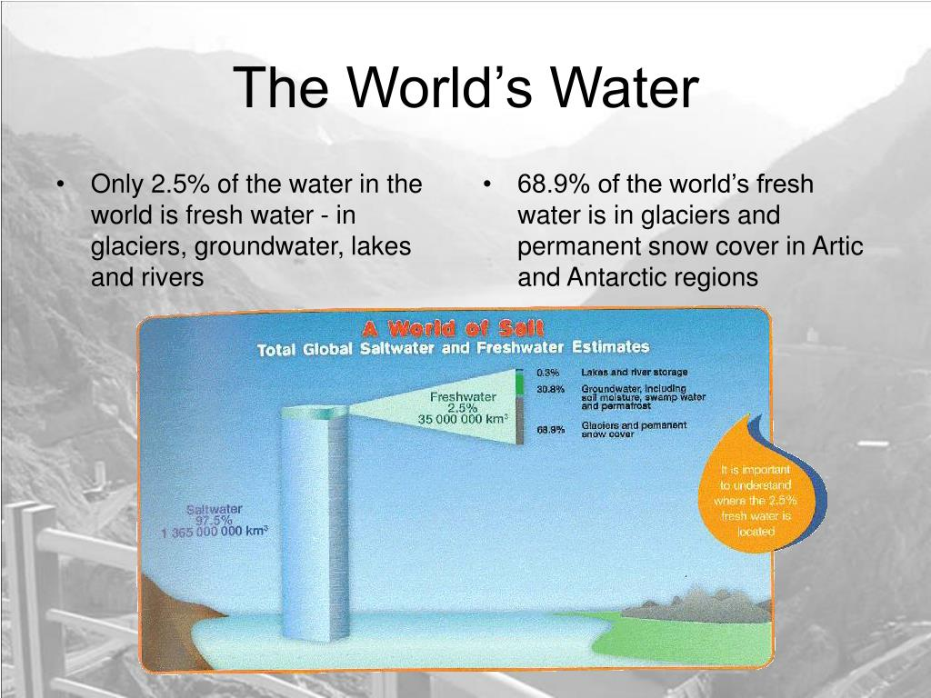 Only 2.5% of the water in the world is fresh water - in glaciers, groundwater, lakes and rivers