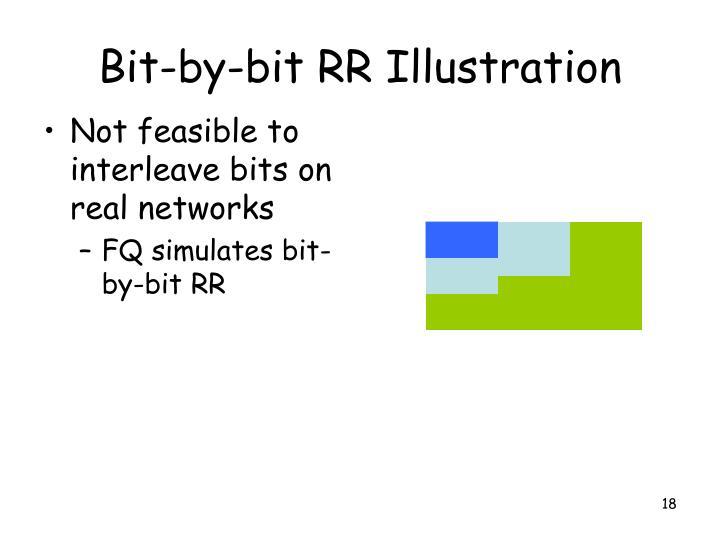 Bit-by-bit RR Illustration