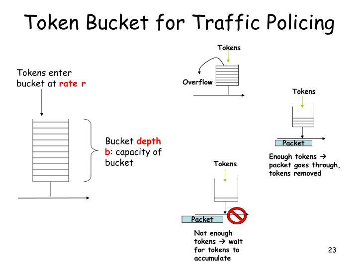 Token Bucket for Traffic Policing