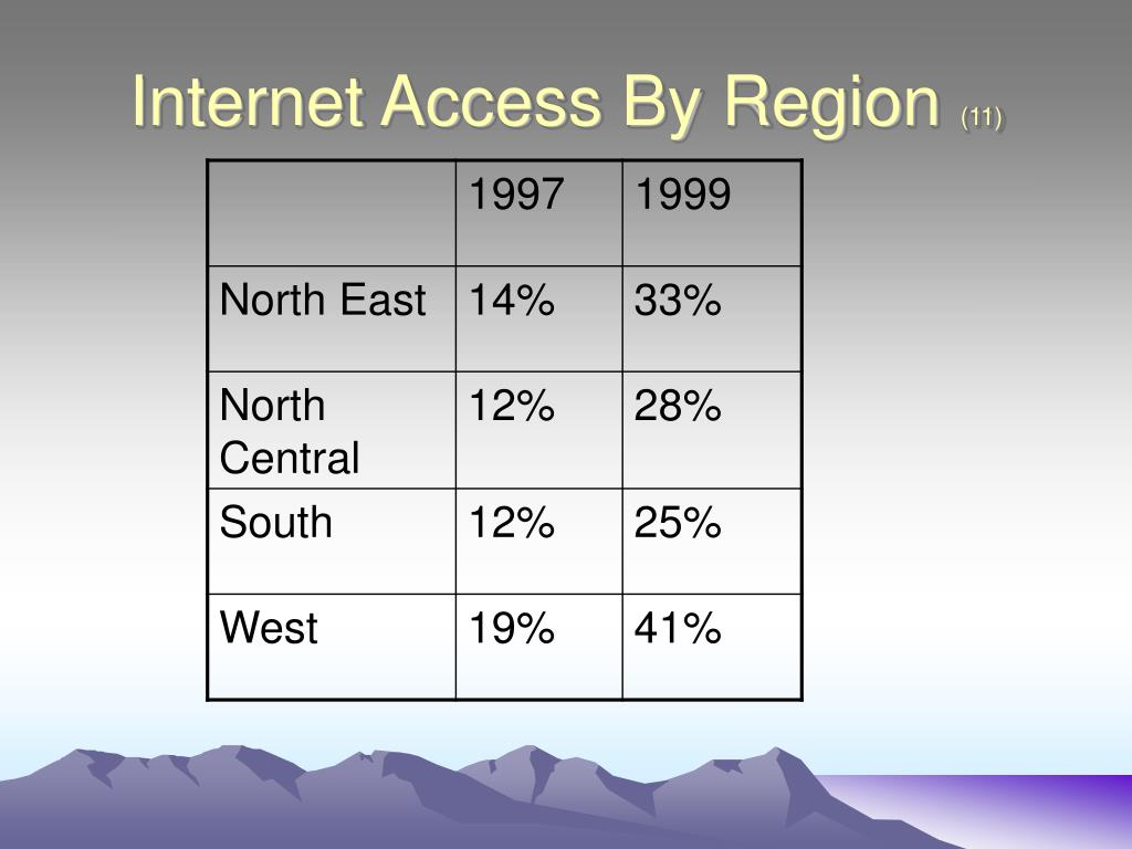 Internet Access By Region