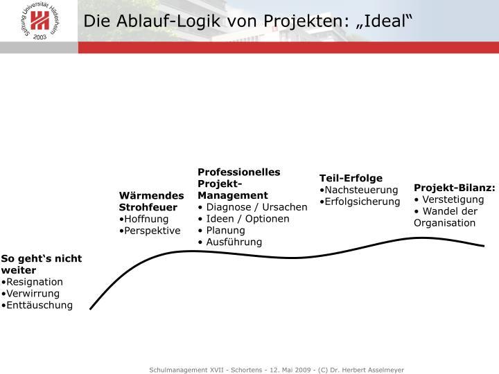 """Die Ablauf-Logik von Projekten: """"Ideal"""""""