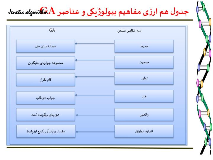 جدول هم ارزی مفاهيم بيولوژيکی و عناصر