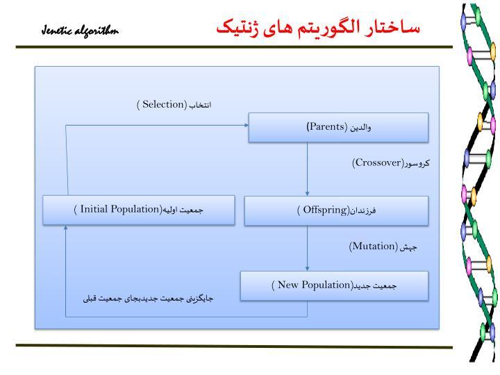 ساختار الگوریتم های ژنتیک
