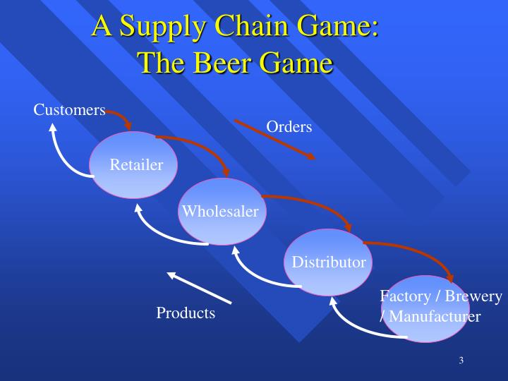 supply chain game