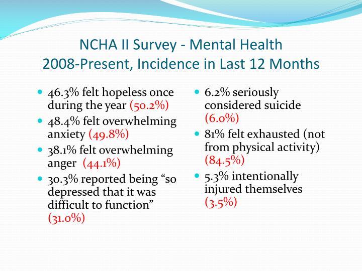 NCHA II Survey - Mental Health