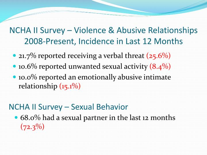 NCHA II Survey – Violence & Abusive Relationships