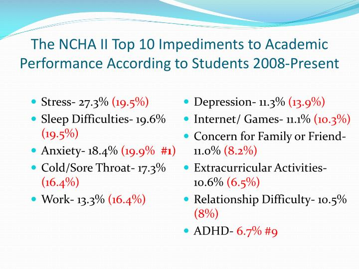 The NCHA II Top 10 Impediments to Academic Performance According to Students 2008-Present