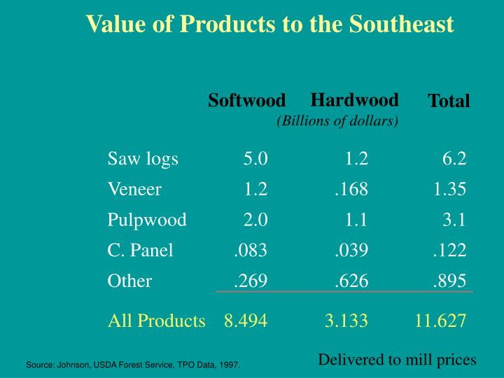 Value of Products to the Southeast