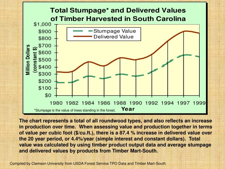 *Stumpage is the value of trees standing in the forest.