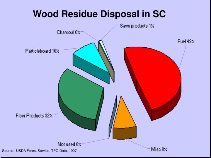 Wood Residue Disposal in SC