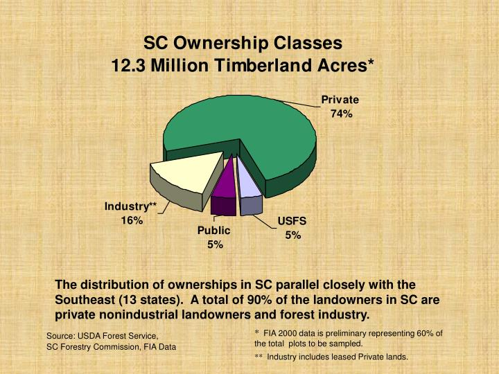 The distribution of ownerships in SC parallel closely with the Southeast (13 states).  A total of 90...