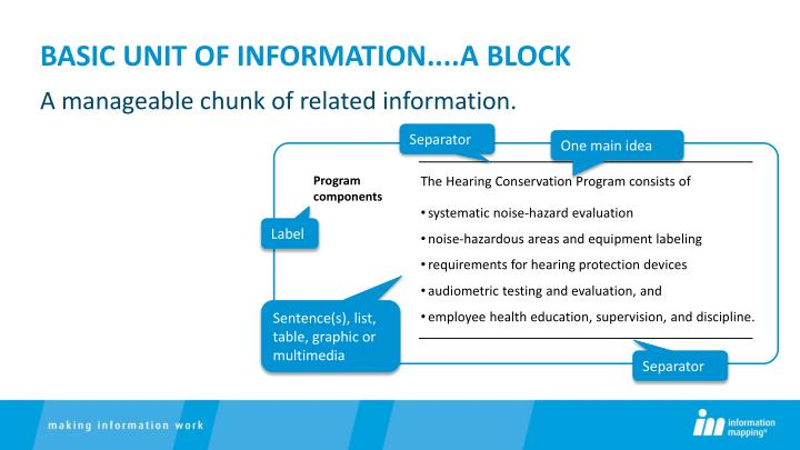 Basic Unit of Information....a block