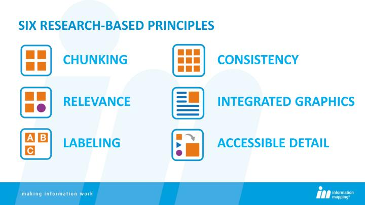Six Research-BASED PRINCIPLES
